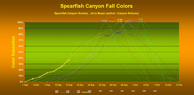Spearfish Canyon fall colors update by Jerry Boyer, author Canyon Echoes 623