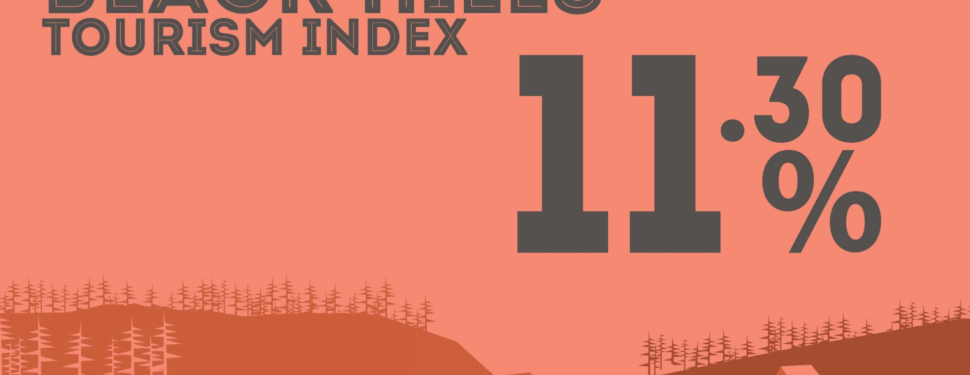 BH Tourism Index: +11.3%