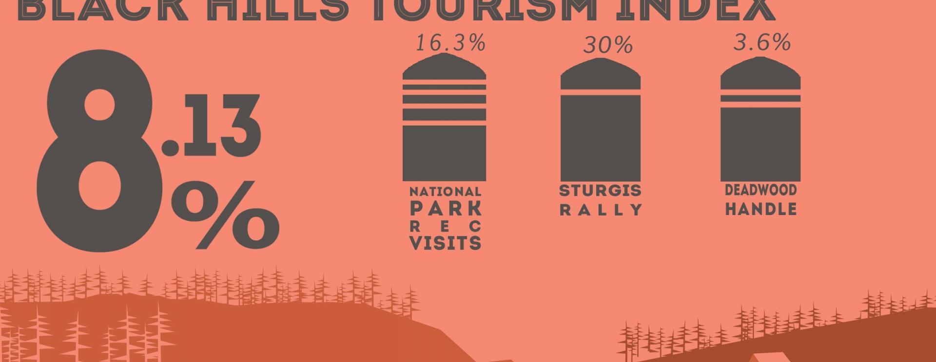 BH Tourism Index: +8.13%